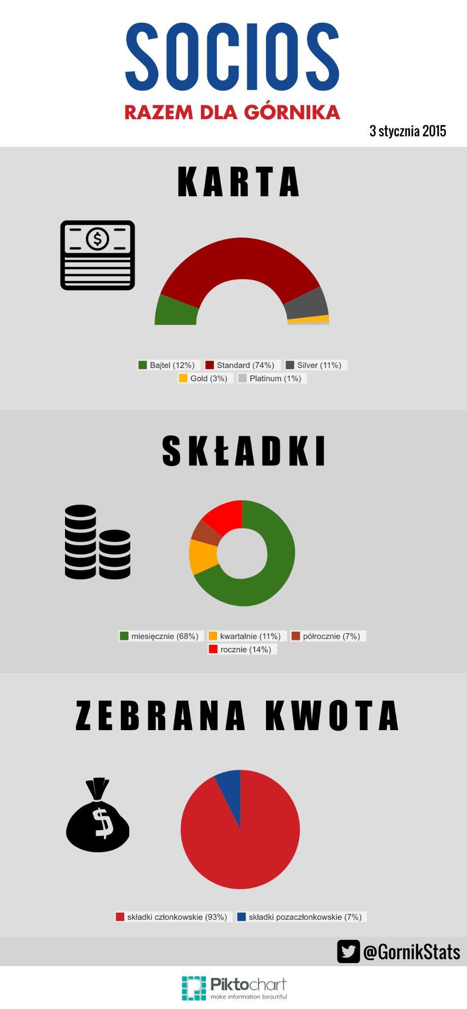 statystyki_grudzien_socios2