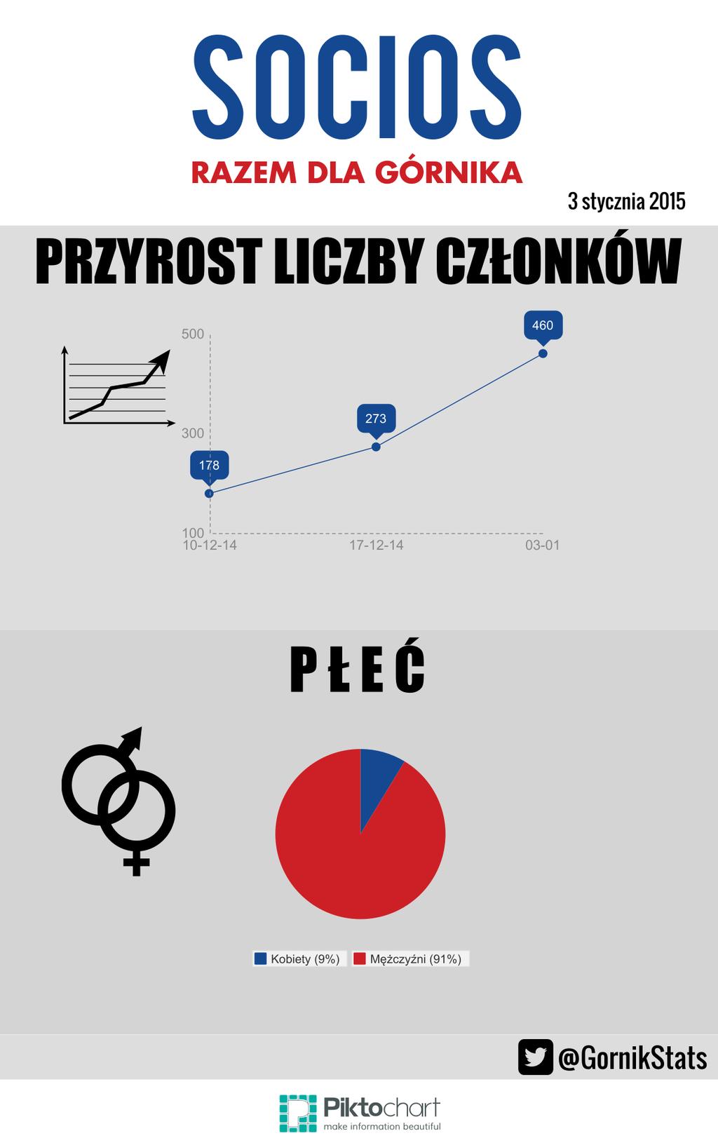 statystyki_grudzien_socios3