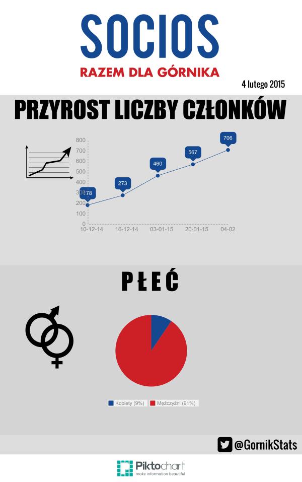 statystki_socios_luty